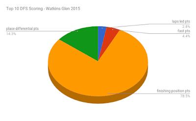 fantasy nascar pie chart