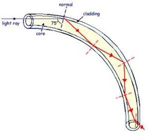 Kali ini saya akan membahas tentang Fiber Optik  Pengertian Fiber Optik dan Fungsinya