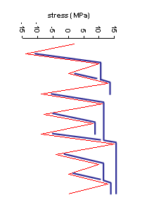 Example rainflow graph