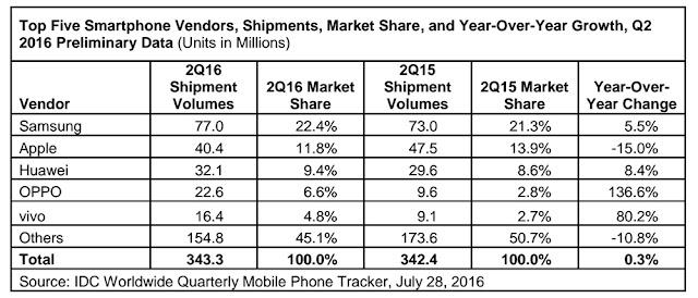 Selangkah-Lagi-Huawei-Menyalip-Apple-Dalam-Penjualan-Smartphone