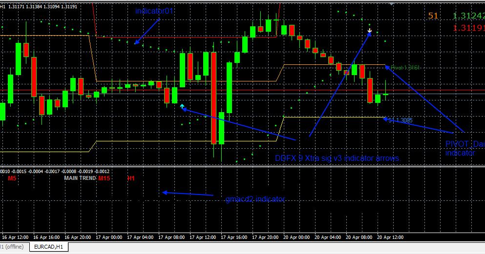 Descarga indicador opciones binarias trend bars