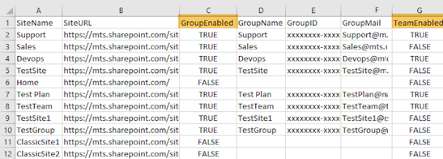 Find Group and Teams Enabled SharePoint Online Sites using Powershell