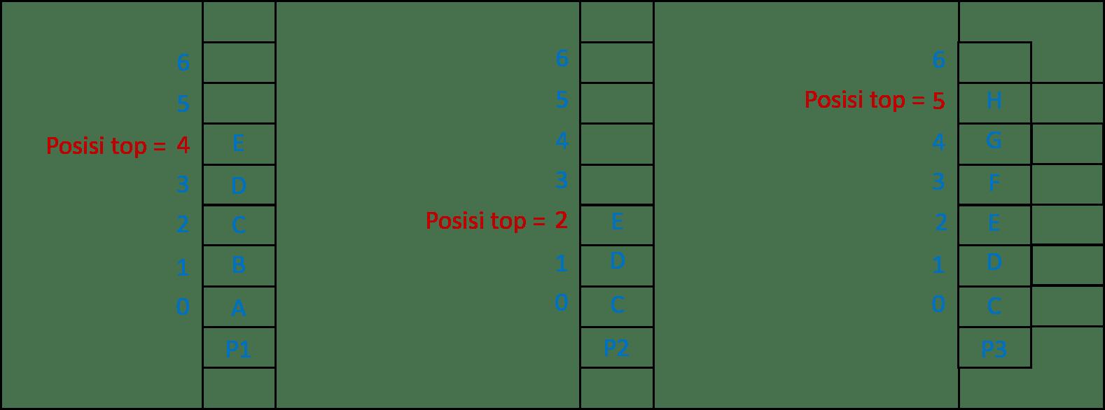 Ilustrasi operasi PUSH dan POP pada Stack