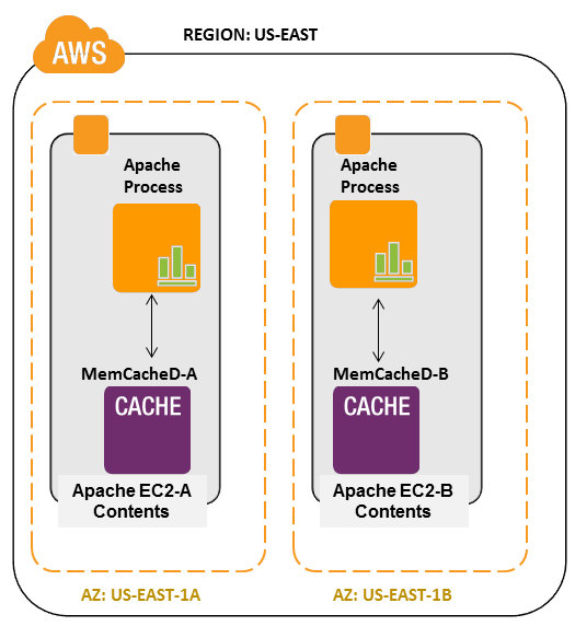 Cloud, Big Data and Mobile: Caching architectures using