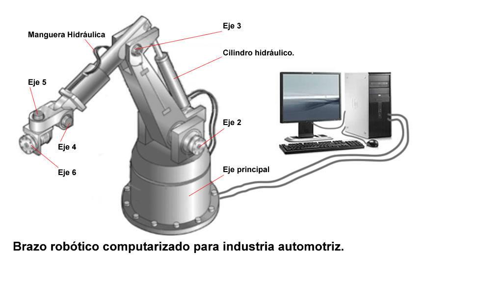 Diagramas Para Comprender Las Partes De Un Robot