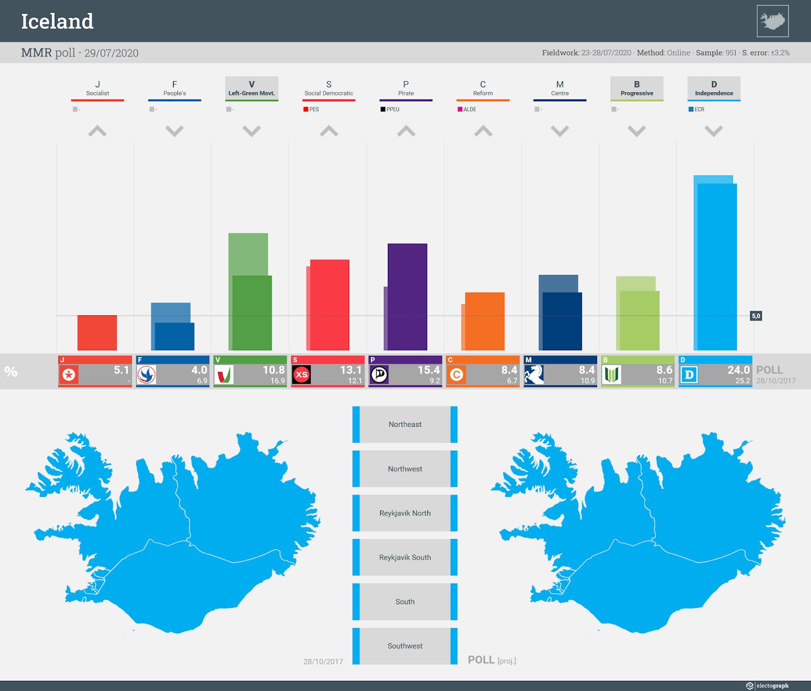 ICELAND: MMR poll chart, 29 July 2020