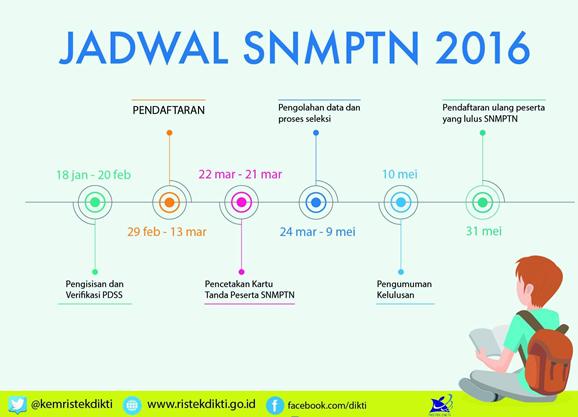 INFORMASI PENDAFTARAN UNTUK JALUR SNMPTN 2017-2018