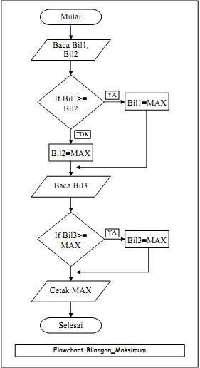 Contoh Notasi Algoritmik Karyakarya Sangpemimpi