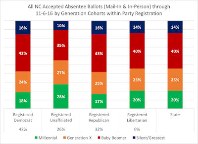 Some Exploration of the True Wildcard in NC's Early Voting: Registered Unaffiliated Voters