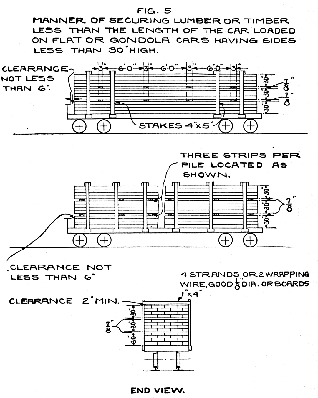 essentially the same for flat cars and gondolas  here is a rules diagram  from 1926, which shows the basic approach (note that the cross-ties  connecting