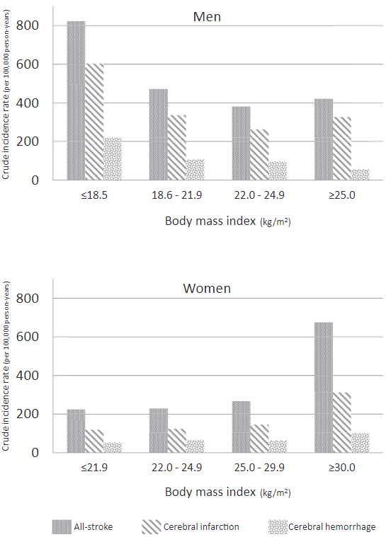 図:BMIと脳卒中リスク 日本人