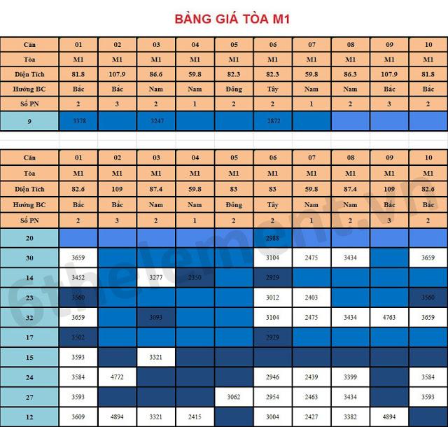 Giá bán tòa M1 Chung cư 6TH Element