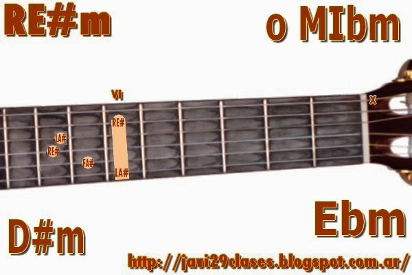 RE#m = MIbm acorde de guitarra menor
