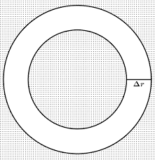 Turunan dan Integral dari Luas dan Keliling Lingkaran