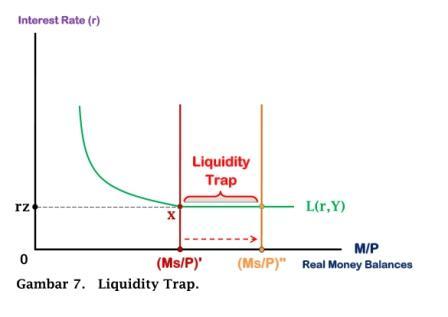 Liquidity Trap - www.ajarekonomi.com