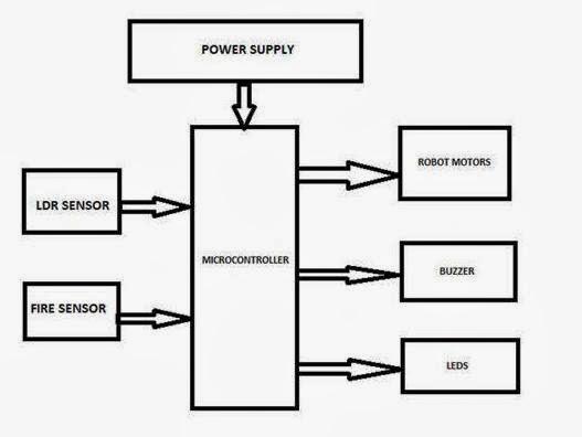 block diagram of mems technology