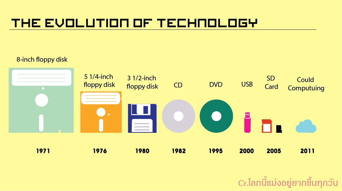 the evolution of technology between the 20th and 21st century History of technology - the 20th century: of technological as well as political change in the 20th century the rapid evolution of the airplane is a.