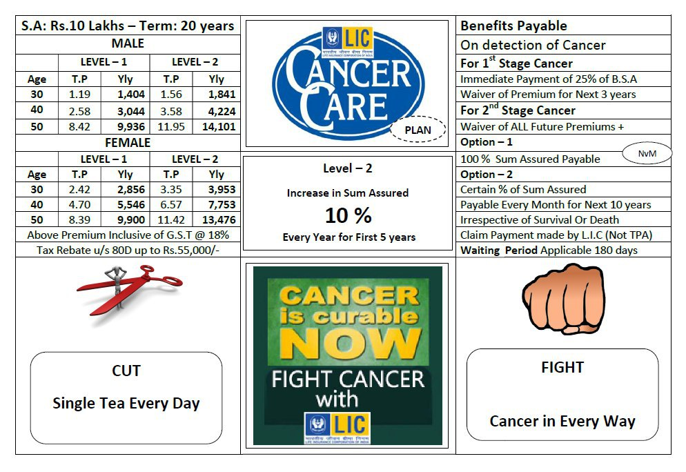 LIC CANCER COVER Plan No. 905 Chart Details
