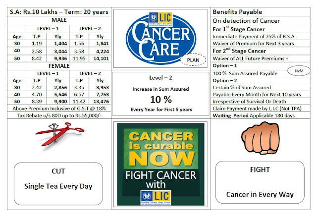 LIC CANCER COVER Plan No. 905 Chart