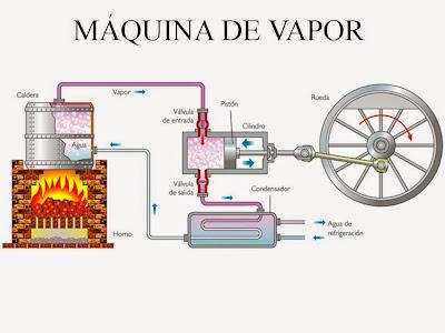 Resultado de imagen de MAQUINA DE VAPOR PARA NIÑOS