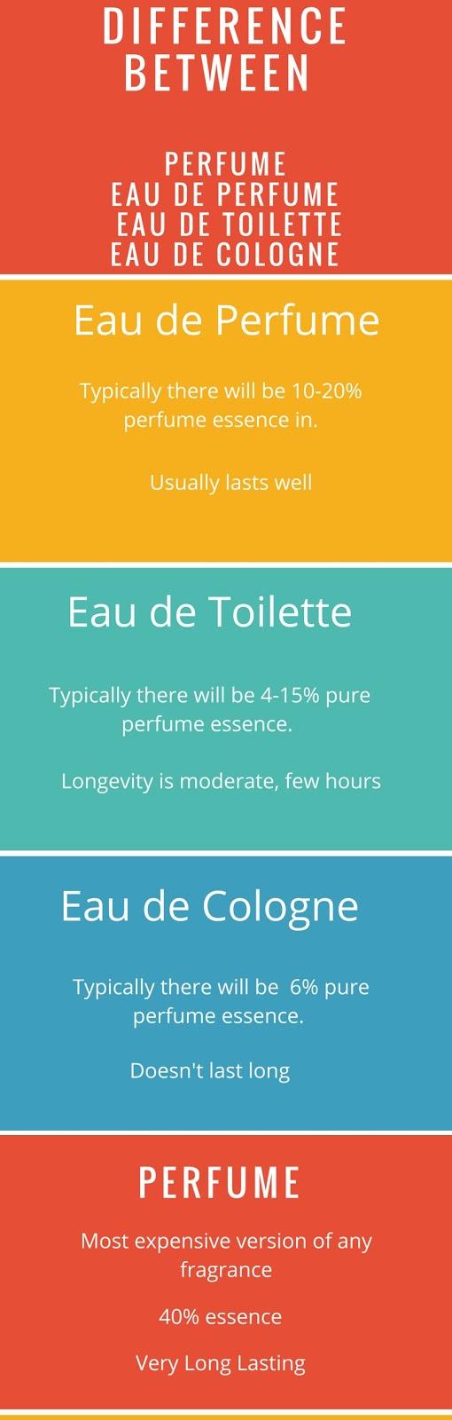 Image Result For Whats The Difference Eau De Toilette And Eau De Parfum