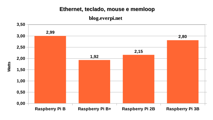 consumo do raspberry pi 3
