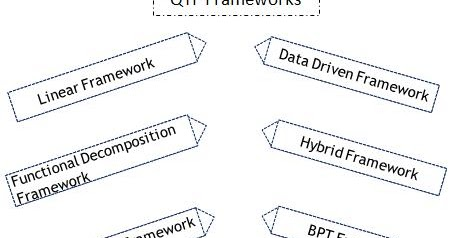 Test Automation Frameworks Types, What are the different