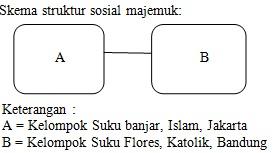 Try Out UN Sosiologi SMA/MA Paket 1 Tahun Pelajaran 2012/2013