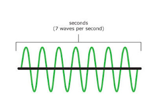 Pengertian Frekuensi, Klasifikasi dan Jenis Frekuensi