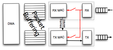 Ethernet NIC showing MAC, packet buffering, and DMA