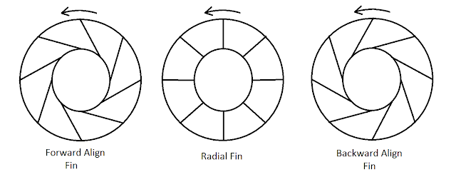centrifugal fan types