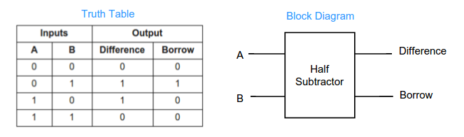 half adder and half subtractor explained ~ vlsi teacherhalf subtractor accepts two 1 bit inputs and produces a difference and borrow outputs the below figure shows the truth table and block diagram of half