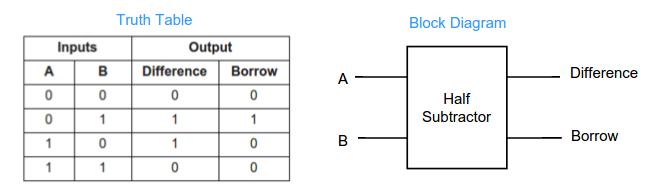 Half adder and Half subtractor explained ~ VLSI Teacher