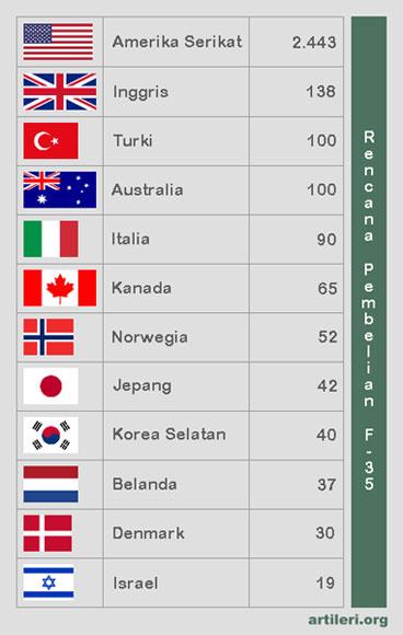 Rencana pembelian F-35 oleh 12 negara