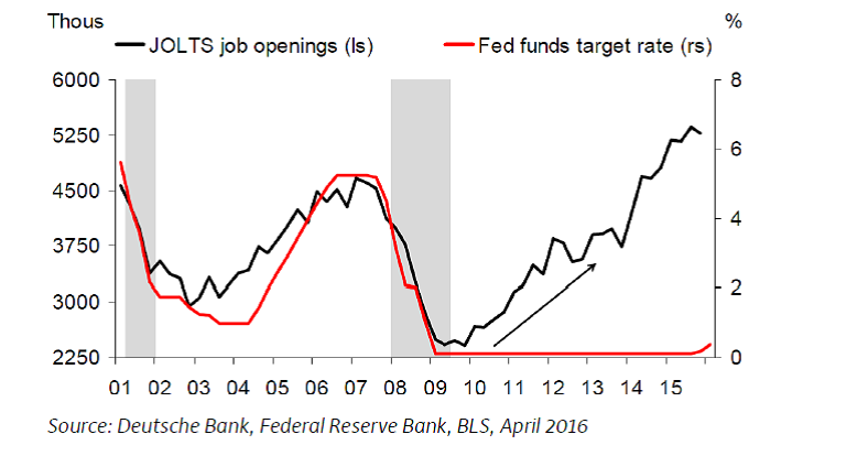 Macro Charts: Is the Fed Trying to Fall Behind the Curve?