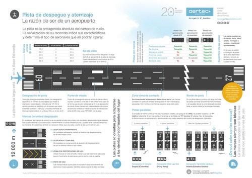 Aertec Solutions Infografías