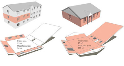 How changing a building's shape alters its surface area.
