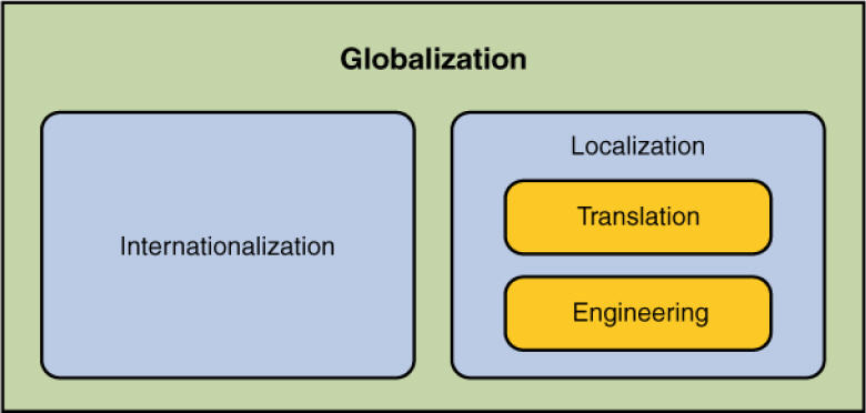 nations should promote globalization not localization essay