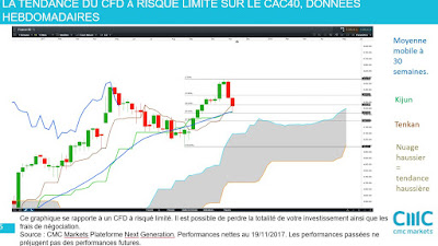 Investir action france, analyse technique moyen terme CAC40 $cac[19/11/2007]