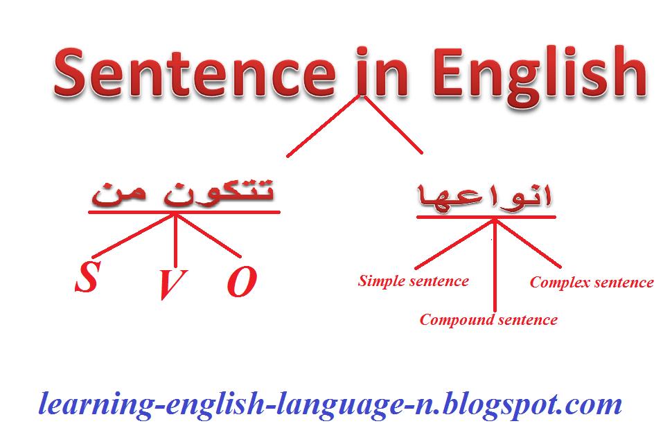 Learning English Language مكونات الجملة في اللغة الانجليزية وانواعها