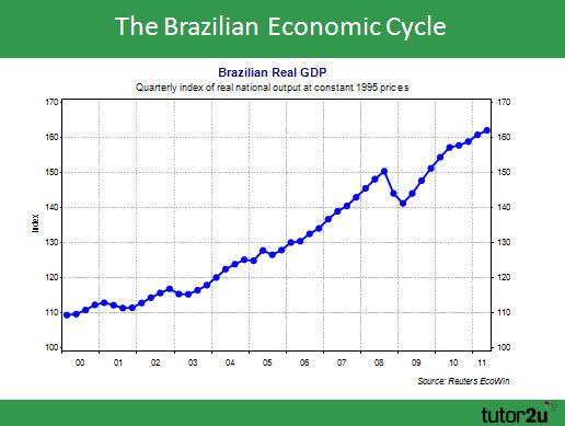 brazil economic development strategy