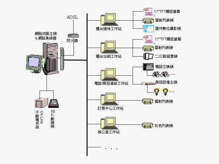 Client-Server 系統架構圖 / 旅館好幫手飯店旅館前臺管理系統軟體 ~ 旅館好幫手整合系統