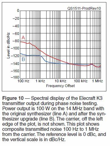 SolderSmoke Daily News: QST Error on Elecraft K3 Phase Noise