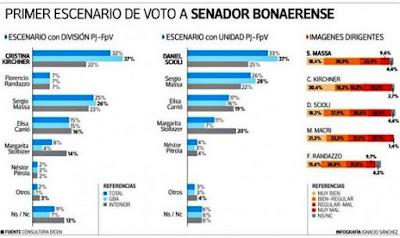 Los no peronistas se siguen fragmentando y se repite la posible escena de legislativas del 2001.