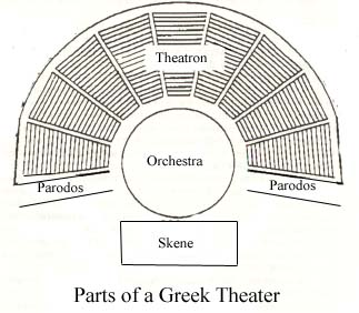 Theater Greek Diagram Microsoft Office Timeline Elements Of Classical Theatre: Amphitheater Architecture