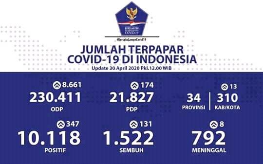 Inilah Update Covid-19 di Indonesia