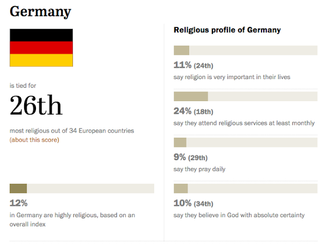 religious profile germany