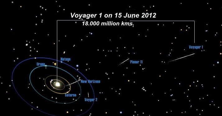 English Out Here: [Science] Has Voyager 1 really left the ...