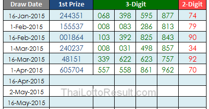 Thai Lottery Results: Lotto Tips: 2015 Thai Lottery Results
