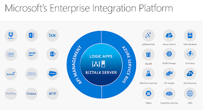 Microsoft pushes integration into the new era of digitalization